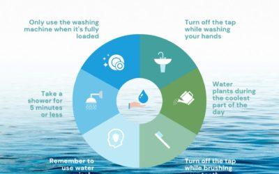 6 astuces pour économiser l'eau